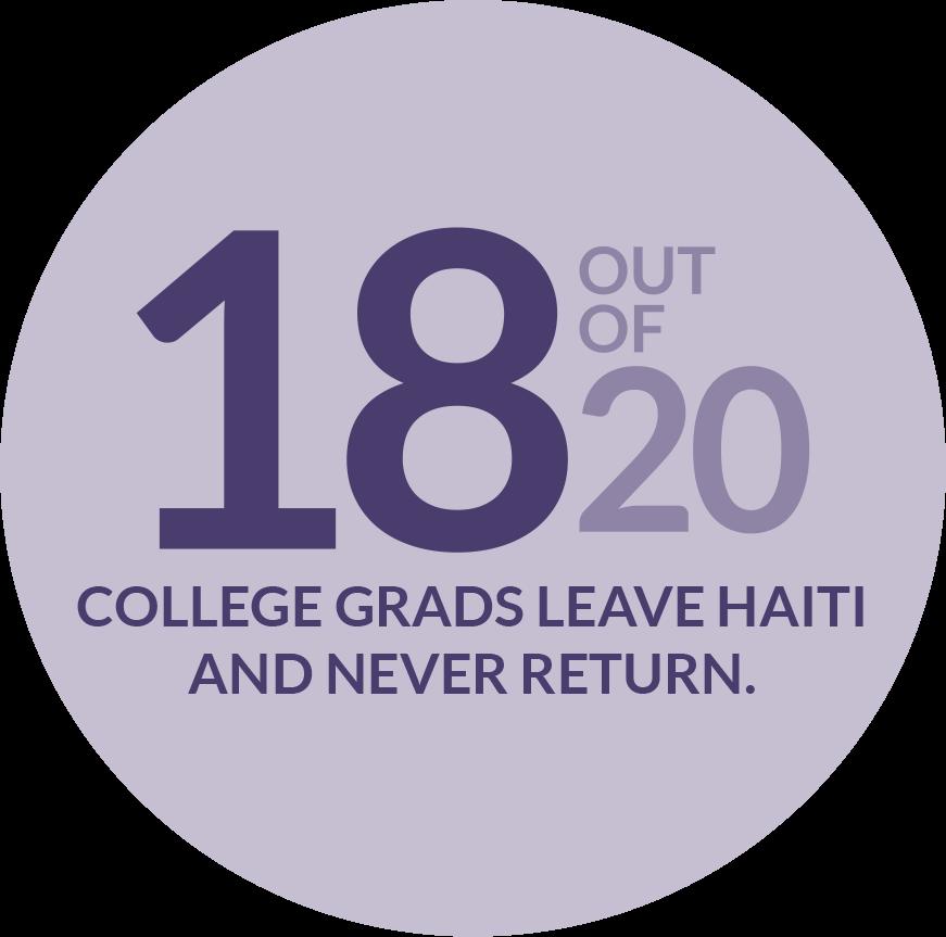 haiti-college-grads-stat